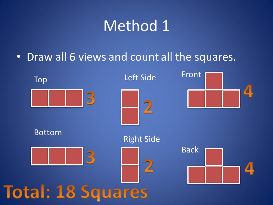 Method 1 Draw all 6 views and count all the squares. Front. Left Side. Top Bottom.