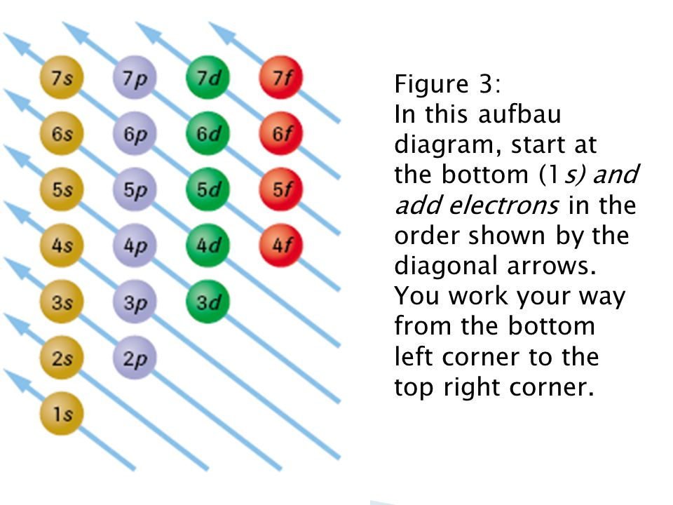 Atomic structure and the periodic table ppt video online download 12 figure 3 in this aufbau diagram ccuart Images