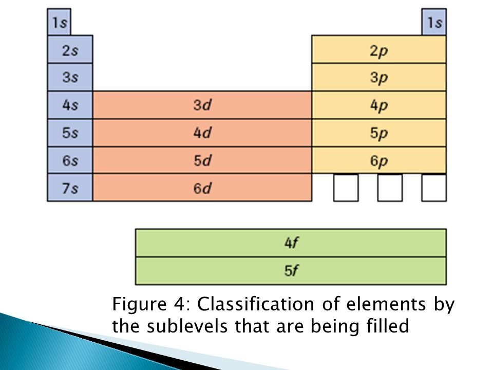 Figure 4: Classification of elements by the sublevels that are being filled