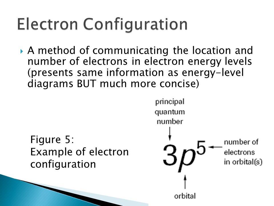 Electron Configuration