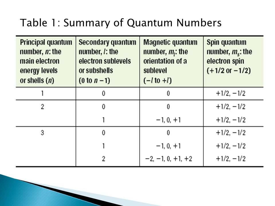 Table 1: Summary of Quantum Numbers