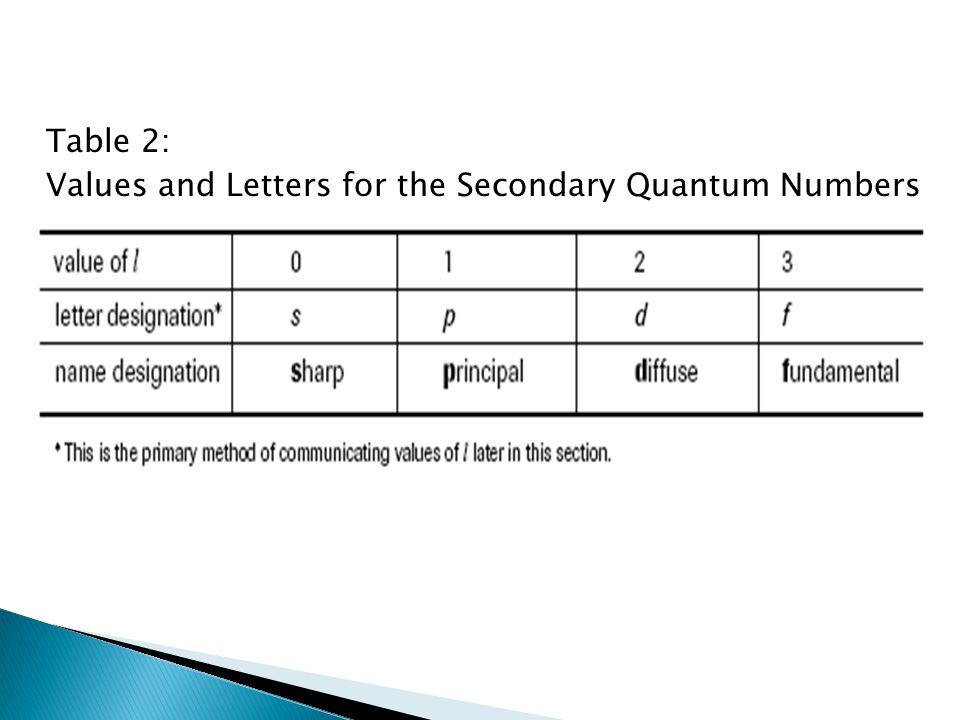 Table 2: Values and Letters for the Secondary Quantum Numbers