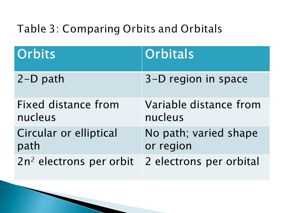 Table 3: Comparing Orbits and Orbitals