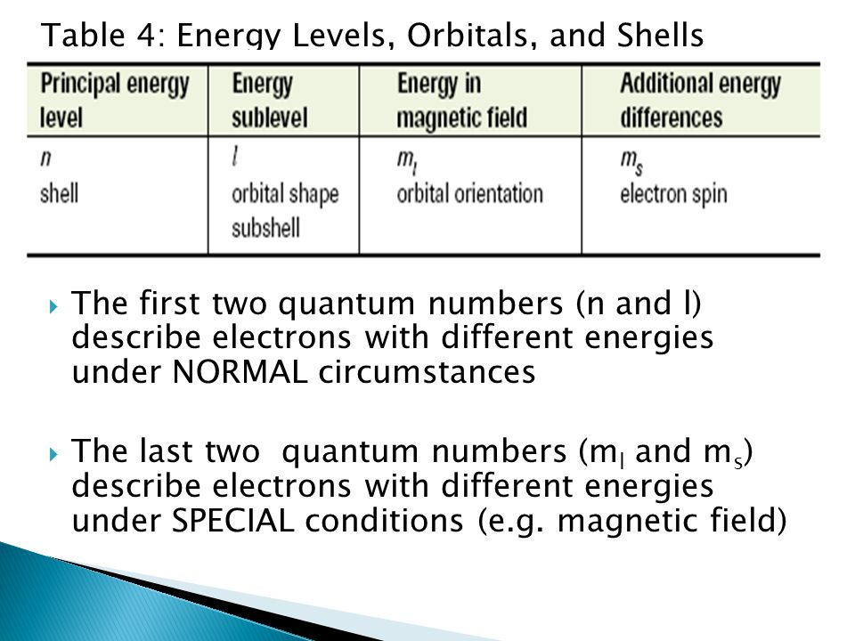 Table 4: Energy Levels, Orbitals, and Shells