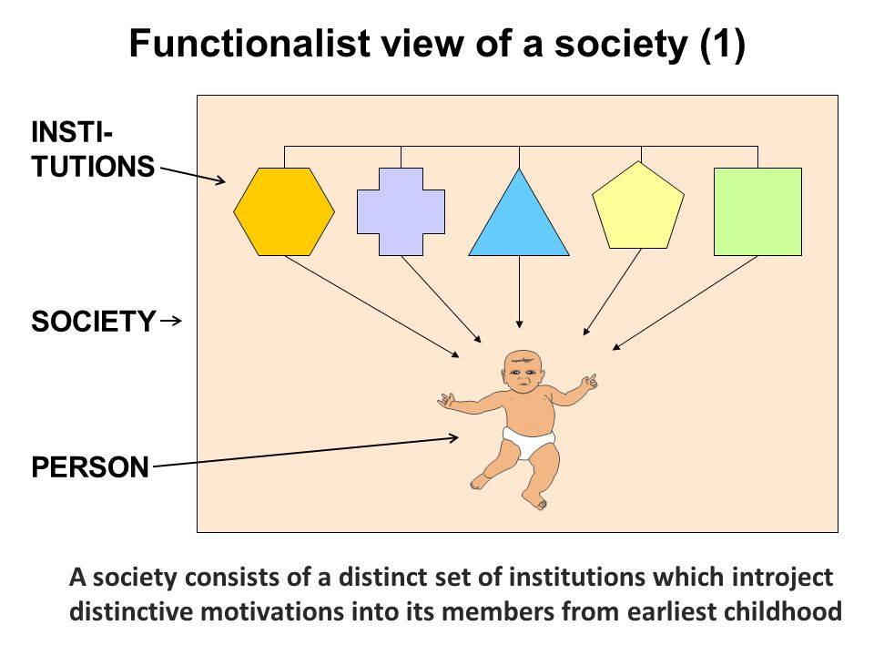 Functionalist view of a society (1)