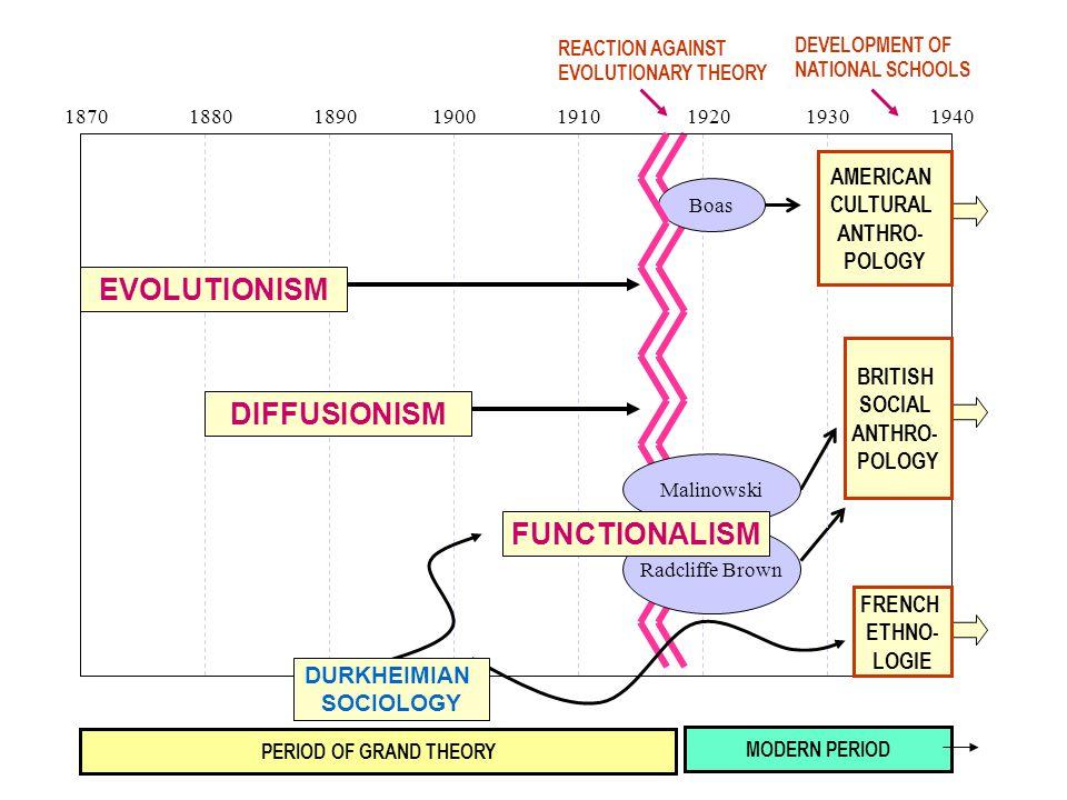 EVOLUTIONISM DIFFUSIONISM FUNCTIONALISM