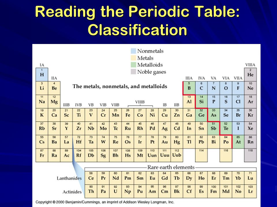 Reading the Periodic Table: Classification