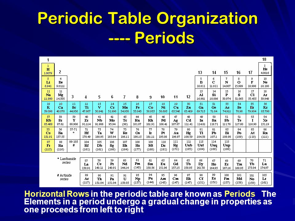 Periodic Table Organization ---- Periods