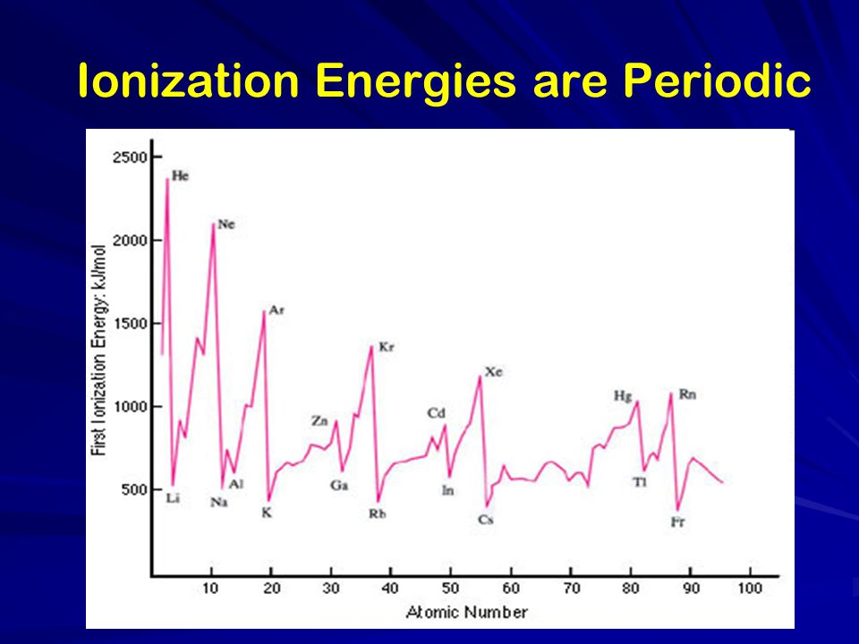 Ionization Energies are Periodic