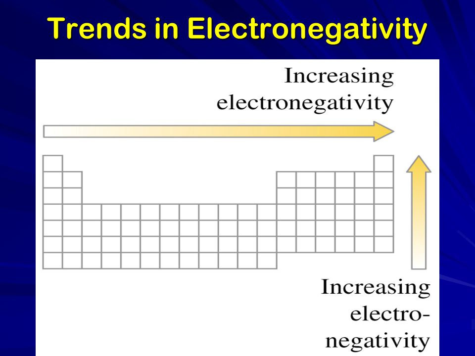 Trends in Electronegativity