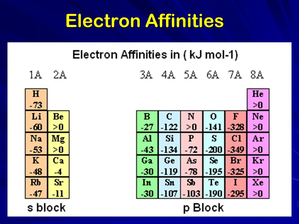 Electron Affinities
