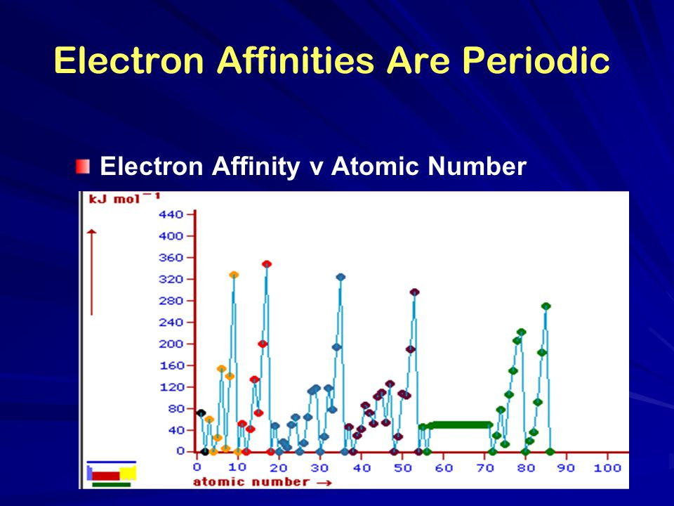 Electron Affinities Are Periodic