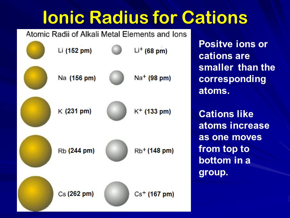 Ionic Radius for Cations