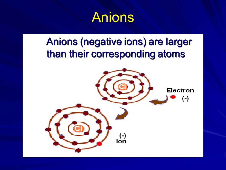 Anions Anions (negative ions) are larger than their corresponding atoms