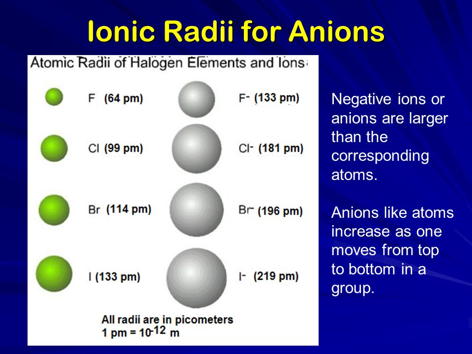 Ionic Radii for Anions Negative ions or anions are larger than the