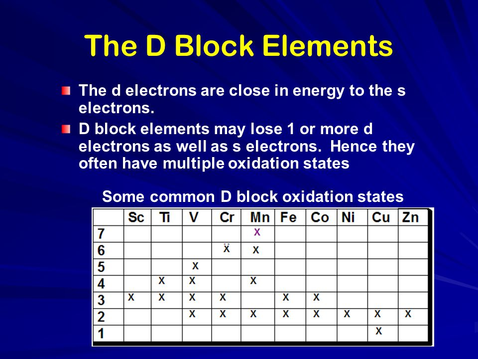 Some common D block oxidation states