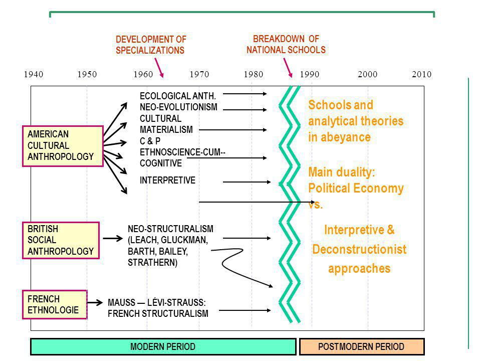 Interpretive & Deconstructionist approaches