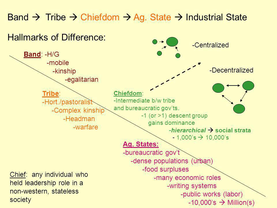Band  Tribe  Chiefdom  Ag. State  Industrial State