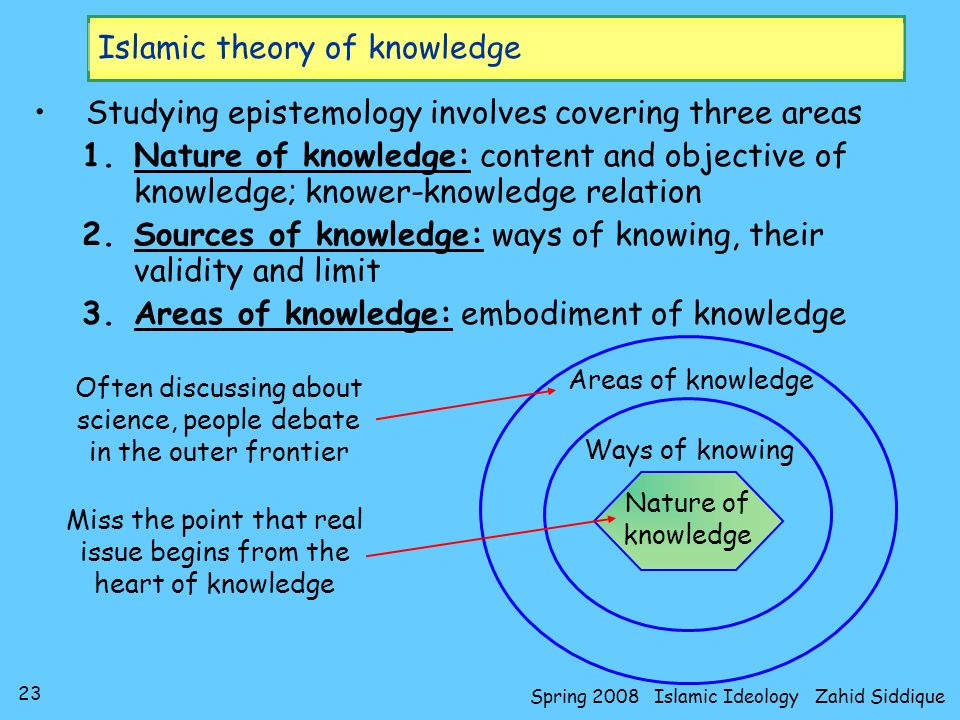 Islamic theory of knowledge