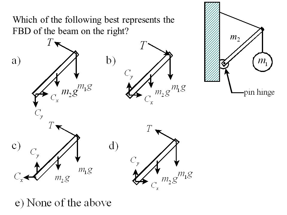 Which of the following best represents the FBD of the beam on the right