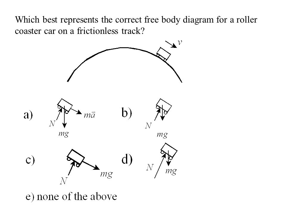 Which best represents the correct free body diagram for a roller coaster car on a frictionless track
