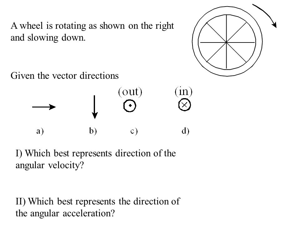 A wheel is rotating as shown on the right and slowing down.