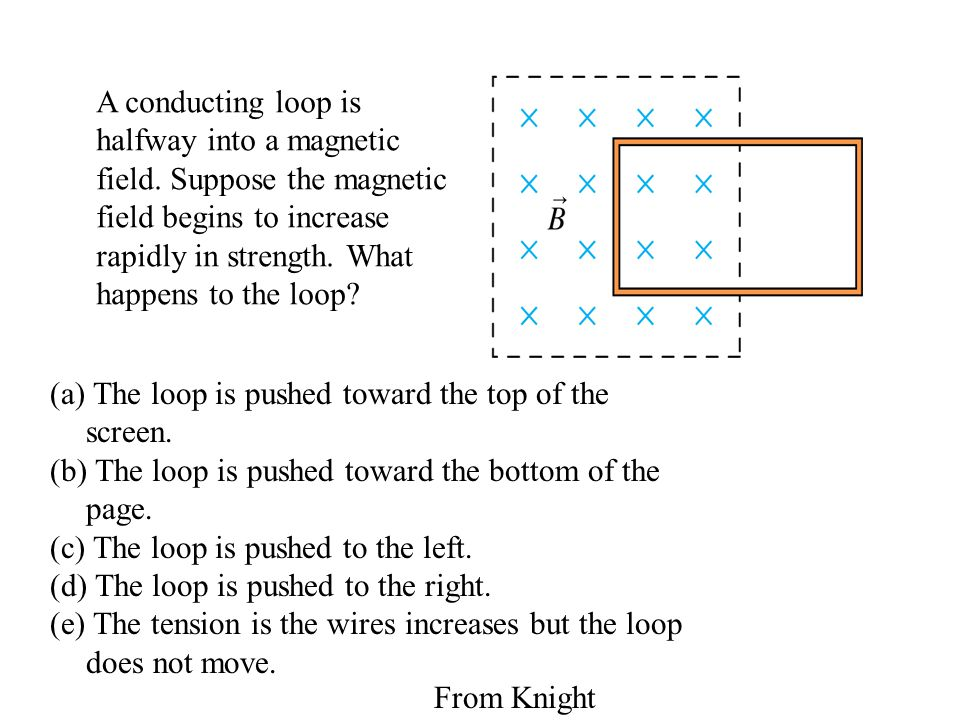 (a) The loop is pushed toward the top of the screen.