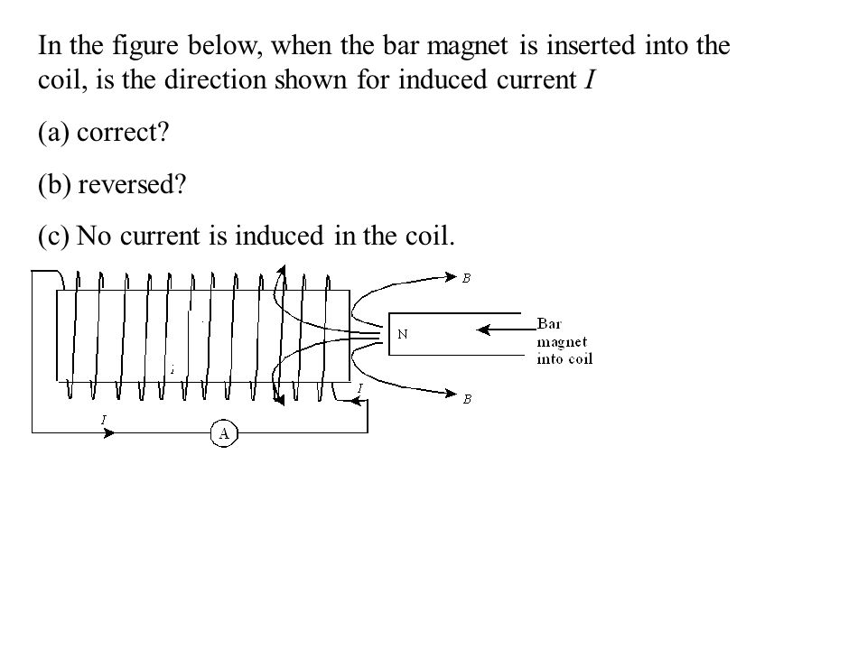 In the figure below, when the bar magnet is inserted into the coil, is the direction shown for induced current I