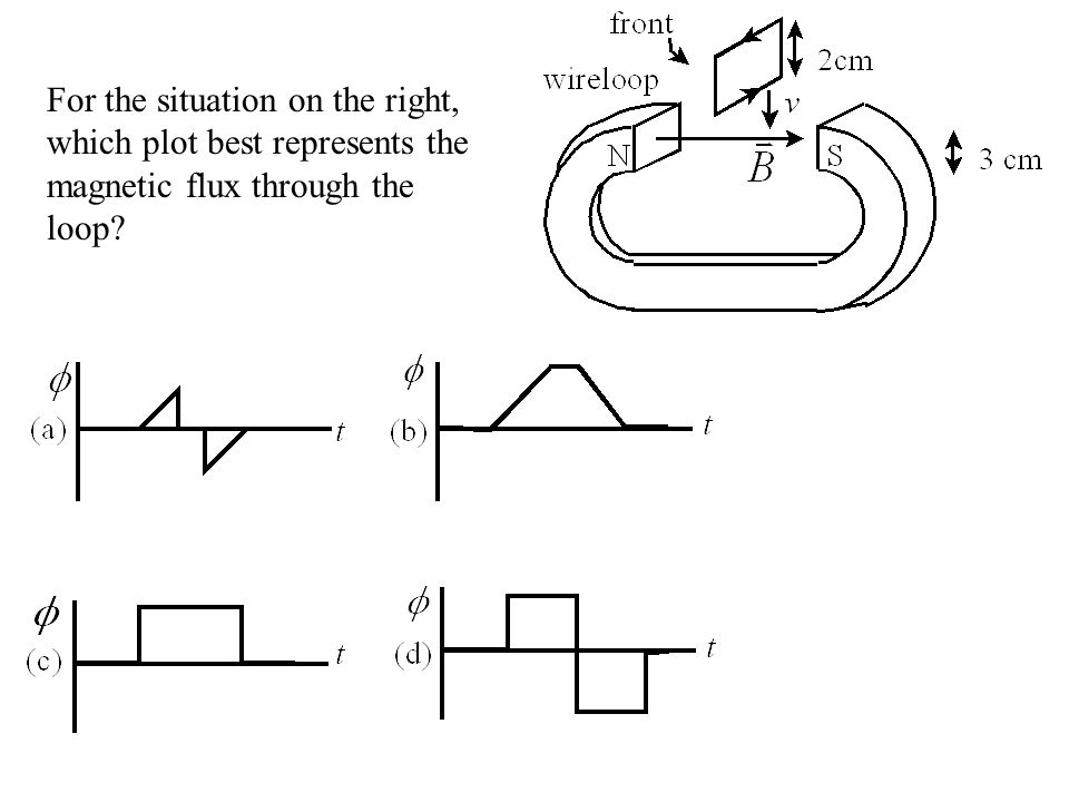 For the situation on the right, which plot best represents the magnetic flux through the loop
