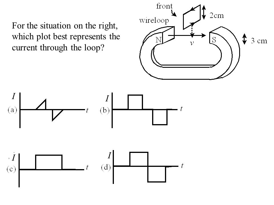 For the situation on the right, which plot best represents the current through the loop