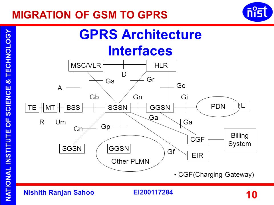 GPRS Architecture Interfaces