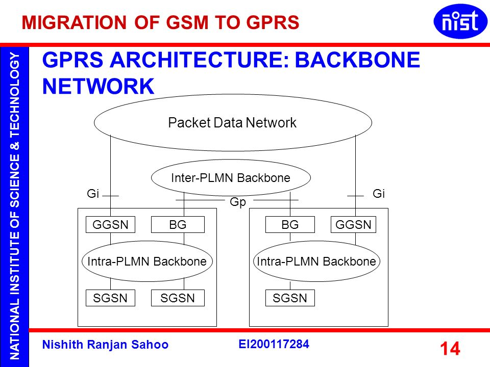 GPRS ARCHITECTURE: BACKBONE NETWORK