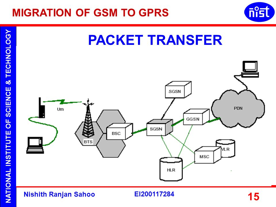 PACKET TRANSFER MIGRATION OF GSM TO GPRS Nishith Ranjan Sahoo