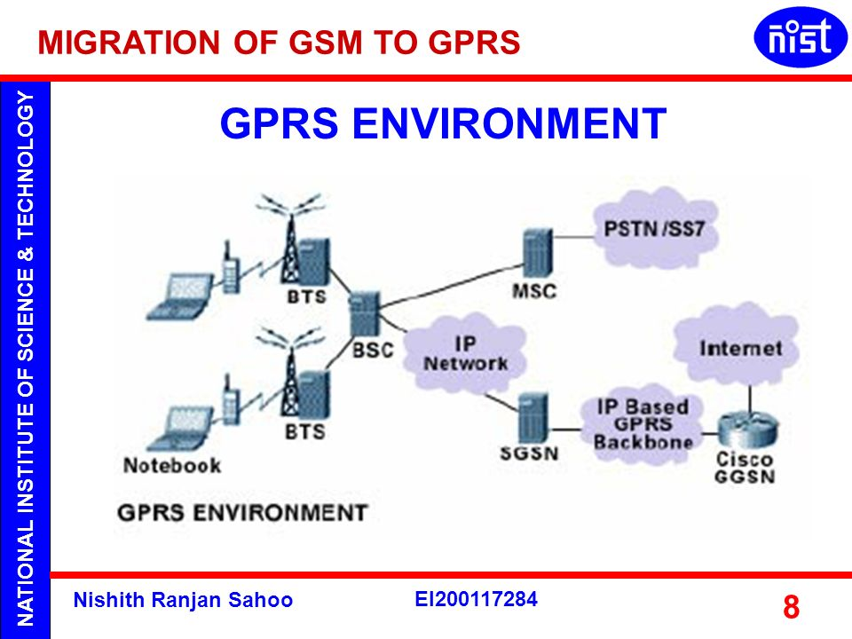 GPRS ENVIRONMENT MIGRATION OF GSM TO GPRS Nishith Ranjan Sahoo