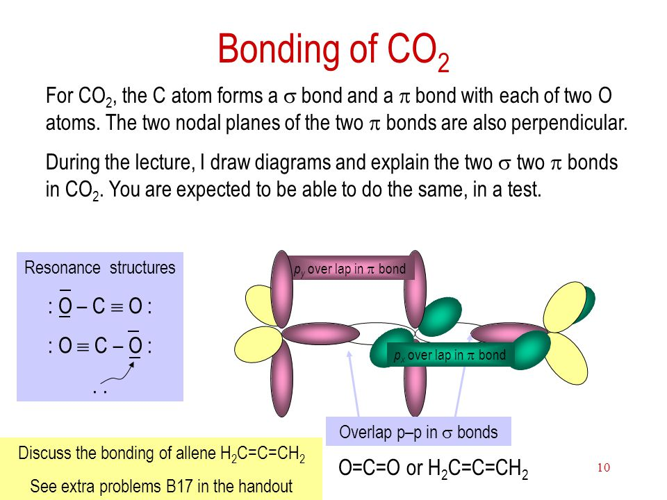 Bonding of CO2