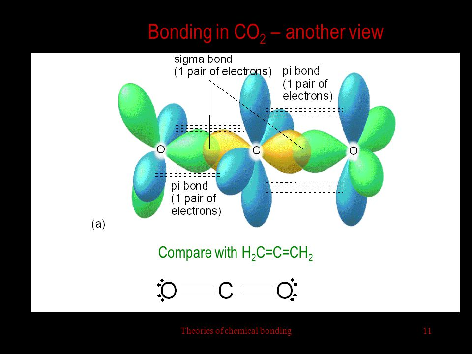 Bonding in CO2 – another view