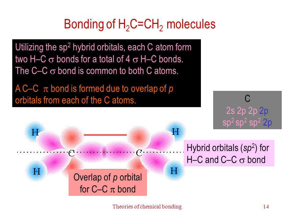 Bonding of H2C=CH2 molecules