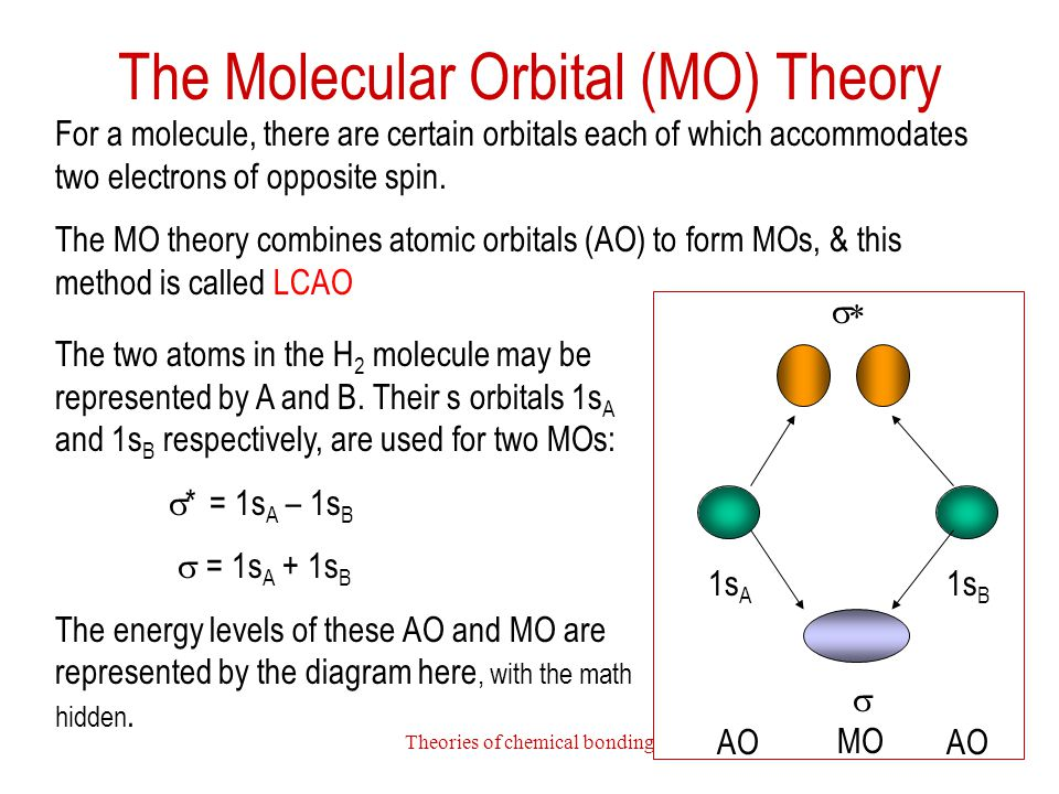 The Molecular Orbital (MO) Theory