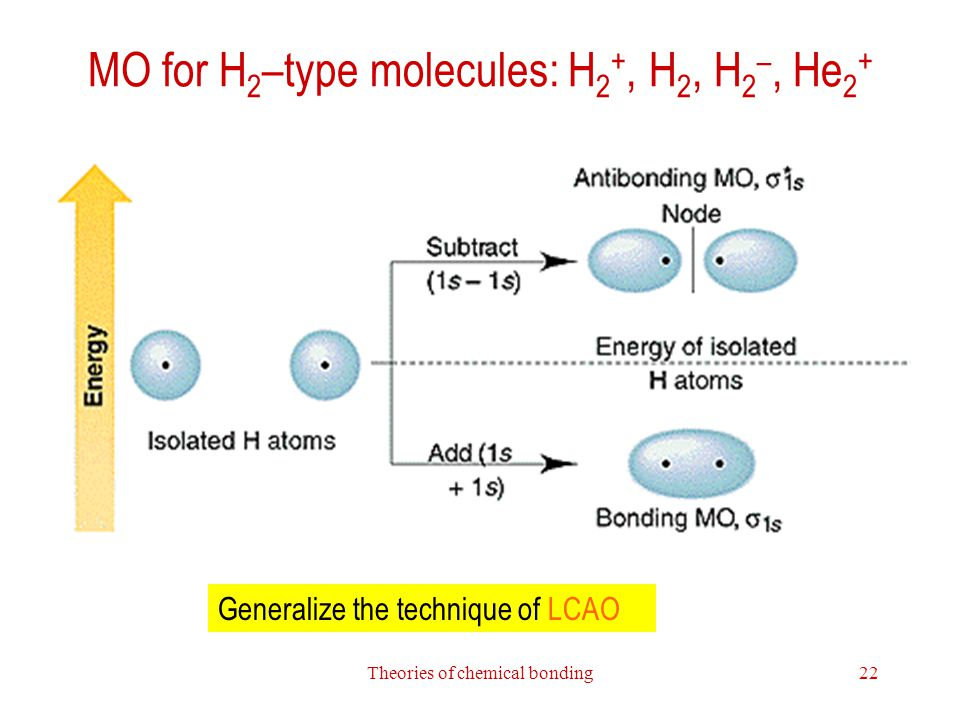 MO for H2–type molecules: H2+, H2, H2–, He2+
