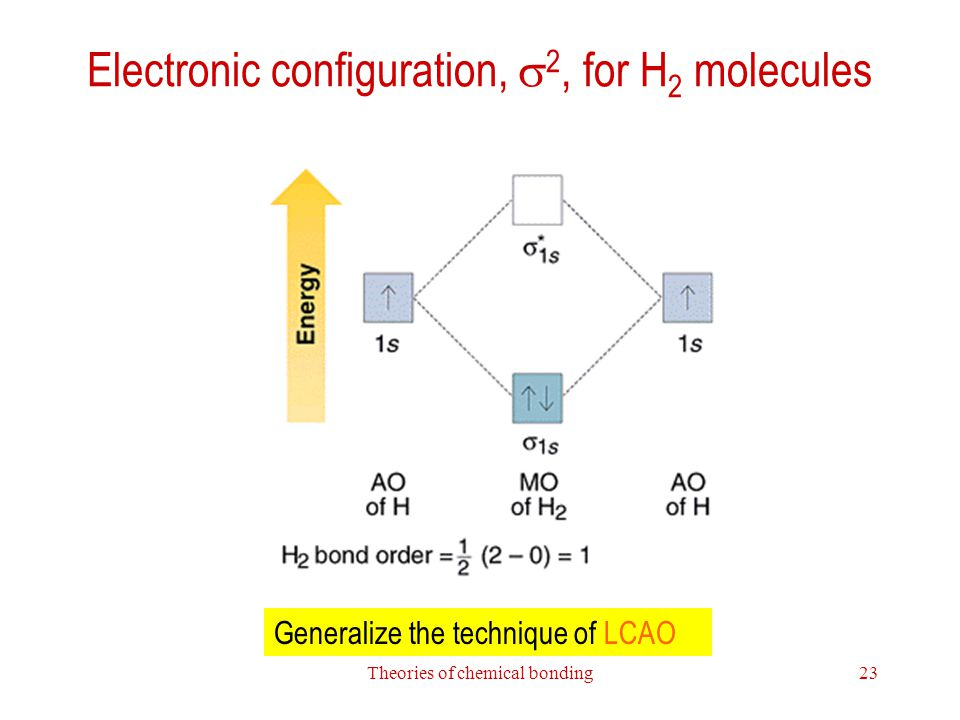 Electronic configuration, s2, for H2 molecules