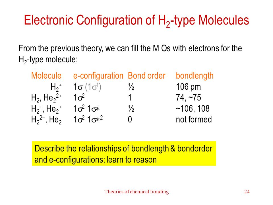 Electronic Configuration of H2-type Molecules