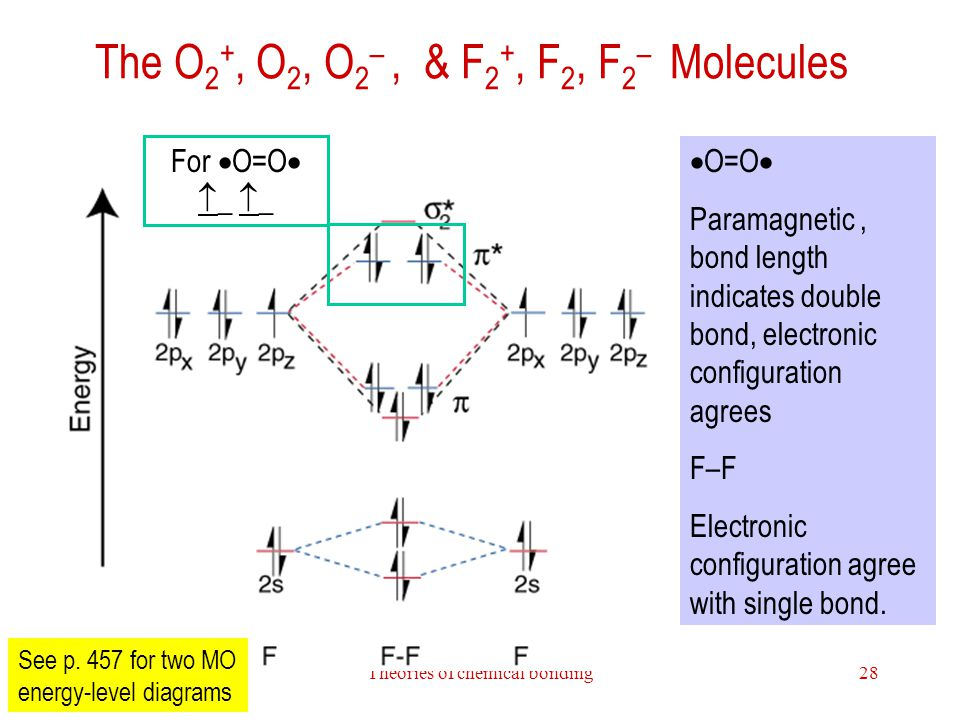 The O2+, O2, O2– , & F2+, F2, F2– Molecules
