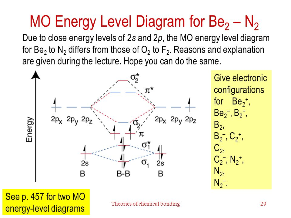 MO Energy Level Diagram for Be2 – N2