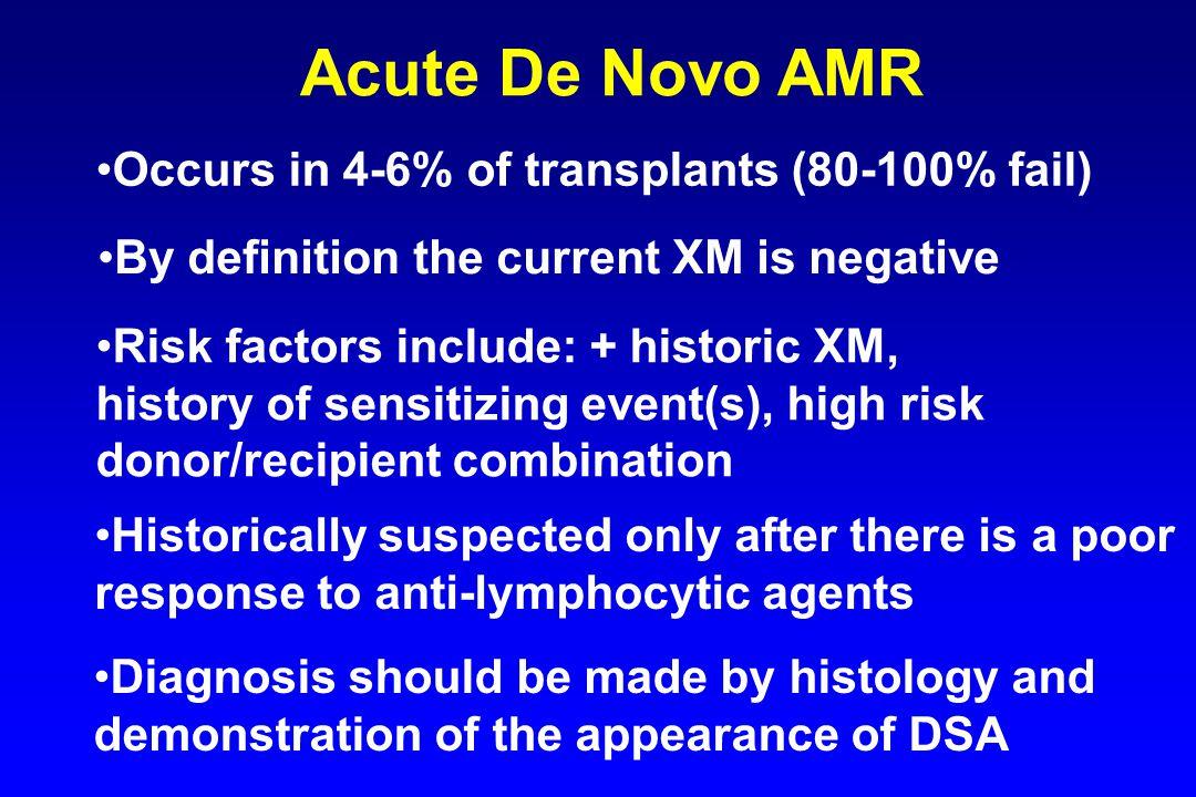 Acute De Novo AMR Occurs in 4-6% of transplants (80-100% fail)