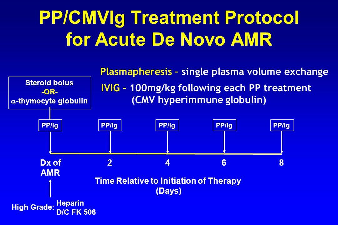 PP/CMVIg Treatment Protocol for Acute De Novo AMR