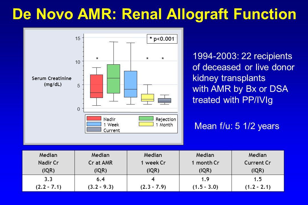 De Novo AMR: Renal Allograft Function