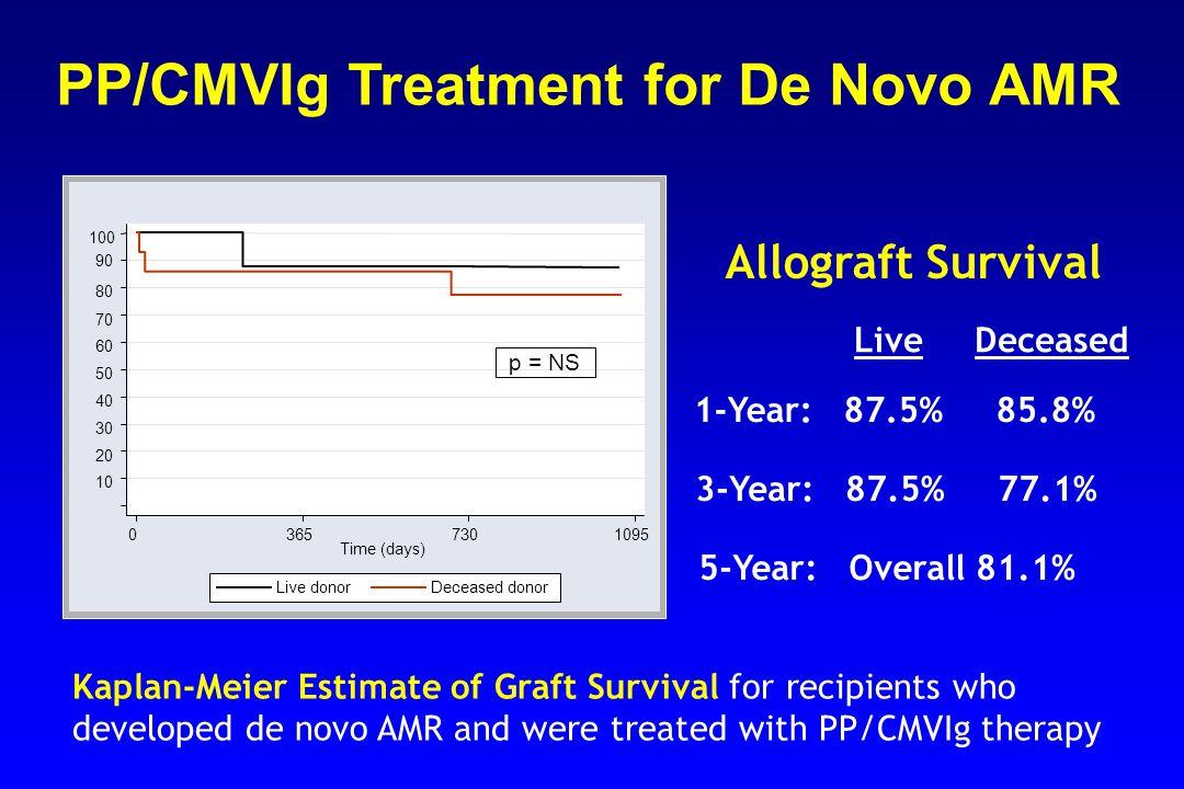 PP/CMVIg Treatment for De Novo AMR