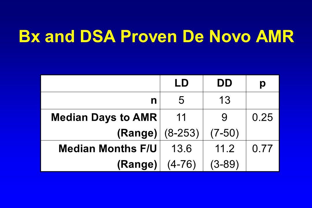 Bx and DSA Proven De Novo AMR