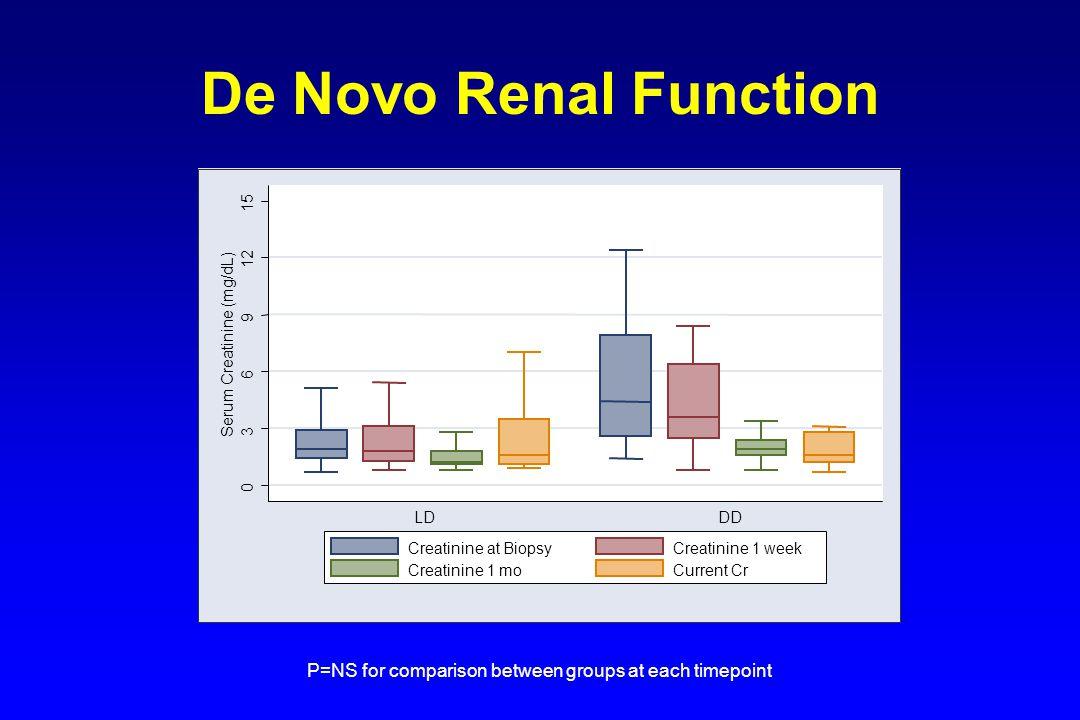 De Novo Renal Function 15. 12. 9. Serum Creatinine (mg/dL) 6. 3. LD. DD. Creatinine at Biopsy.