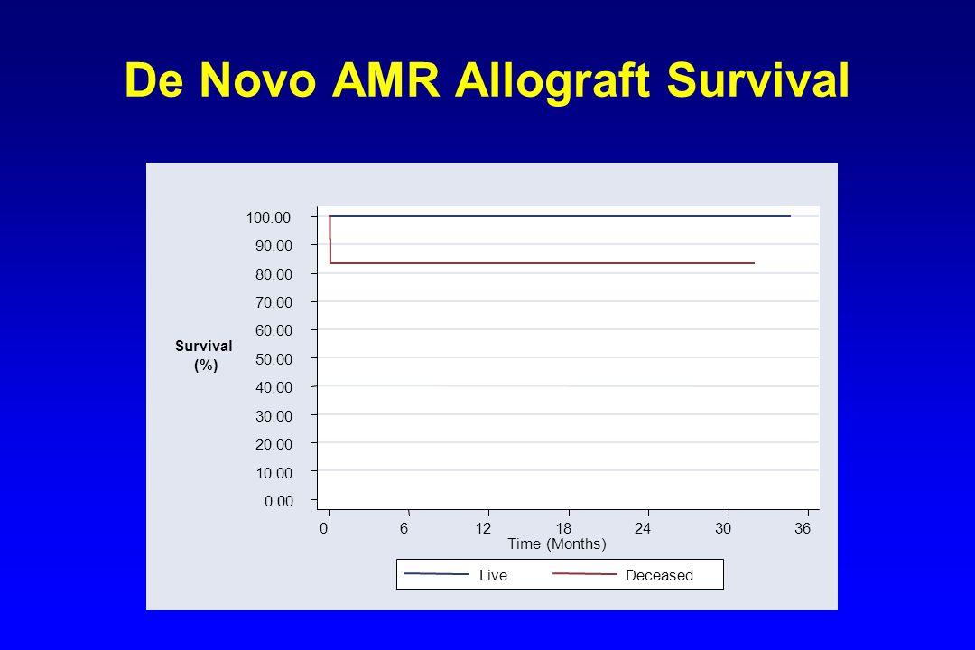 De Novo AMR Allograft Survival